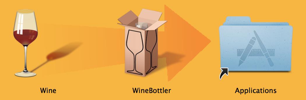 WineBottler installieren